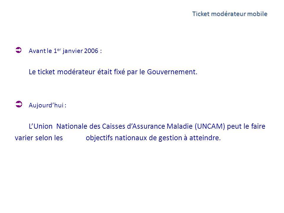 Ticket modérateur mobile Avant le 1 er janvier 2006 : Le ticket modérateur était fixé par le Gouvernement. Aujourdhui : LUnion Nationale des Caisses d