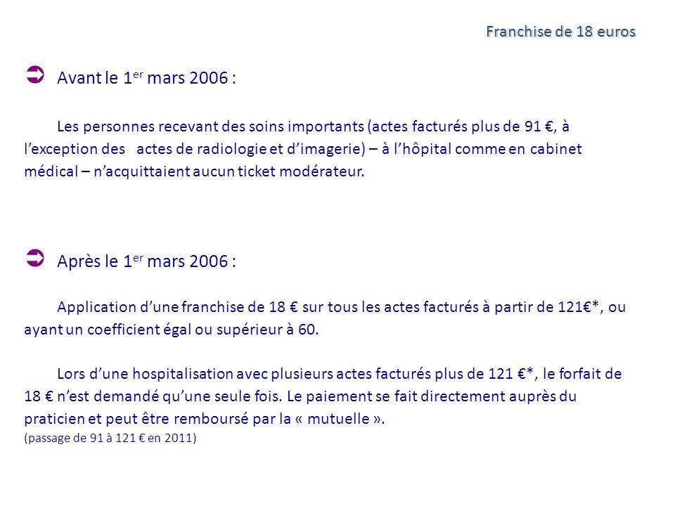 Franchise de 18 euros Avant le 1 er mars 2006 : Les personnes recevant des soins importants (actes facturés plus de 91, à lexception des actes de radi