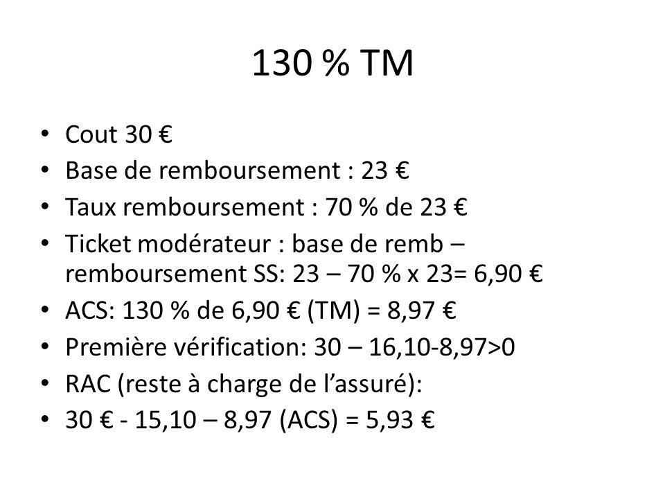 130 % TM Cout 30 Base de remboursement : 23 Taux remboursement : 70 % de 23 Ticket modérateur : base de remb – remboursement SS: 23 – 70 % x 23= 6,90