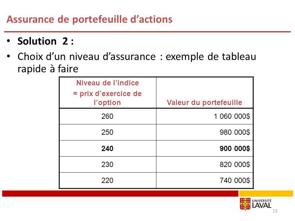 Assurance de portefeuille dactions Solution 2 : Choix dun niveau dassurance : exemple de tableau rapide à faire 13 Niveau de lindice = prix dexercice