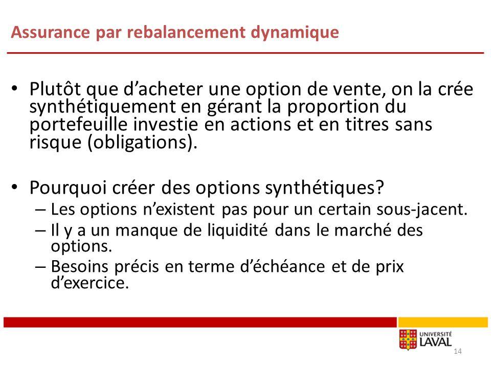 Assurance par rebalancement dynamique Plutôt que dacheter une option de vente, on la crée synthétiquement en gérant la proportion du portefeuille inve