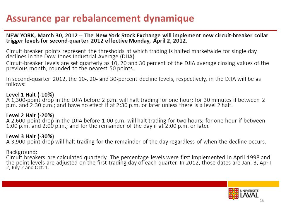 Assurance par rebalancement dynamique NEW YORK, March 30, 2012 -- The New York Stock Exchange will implement new circuit-breaker collar trigger levels for second-quarter 2012 effective Monday, April 2, 2012.