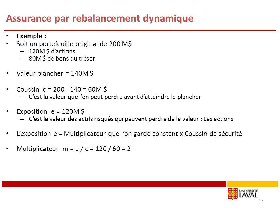 Assurance par rebalancement dynamique Exemple : Soit un portefeuille original de 200 M$ – 120M $ dactions – 80M $ de bons du trésor Valeur plancher =