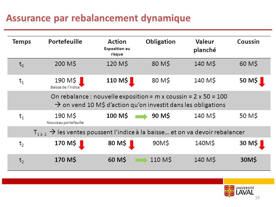 Assurance par rebalancement dynamique 18 TempsPortefeuilleAction Exposition au risque ObligationValeur planché Coussin t0t0 200 M$120 M$80 M$140 M$60