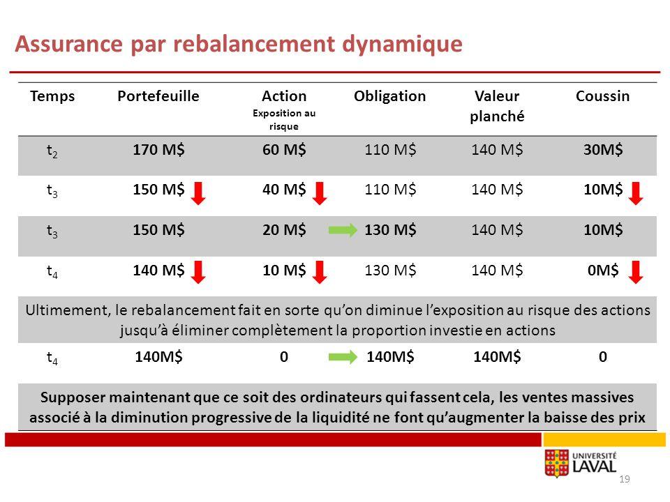 Assurance par rebalancement dynamique 19 TempsPortefeuilleAction Exposition au risque ObligationValeur planché Coussin t2t2 170 M$60 M$110 M$140 M$30M