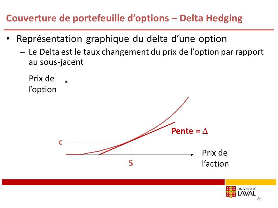 Couverture de portefeuille doptions – Delta Hedging Représentation graphique du delta dune option – Le Delta est le taux changement du prix de loption