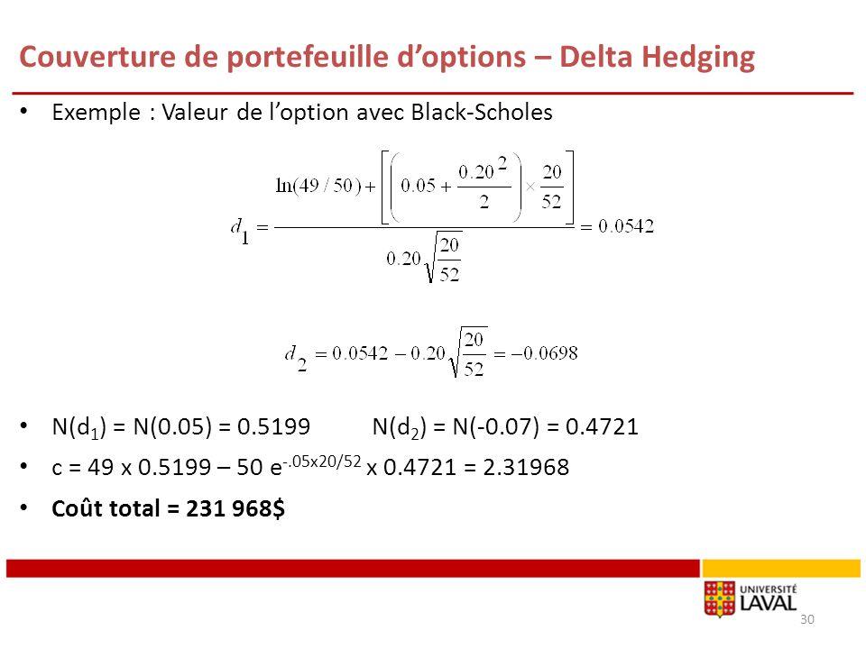 Couverture de portefeuille doptions – Delta Hedging Exemple : Valeur de loption avec Black-Scholes N(d 1 ) = N(0.05) = 0.5199 N(d 2 ) = N(-0.07) = 0.4