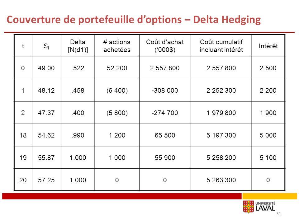 Couverture de portefeuille doptions – Delta Hedging 31 tStSt Delta [N(d1)] # actions achetées Coût dachat (000$) Coût cumulatif incluant intérêt Intér