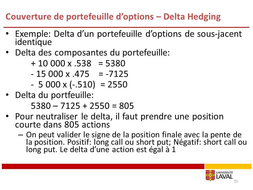 Couverture de portefeuille doptions – Delta Hedging Exemple: Delta dun portefeuille doptions de sous-jacent identique Delta des composantes du portefe