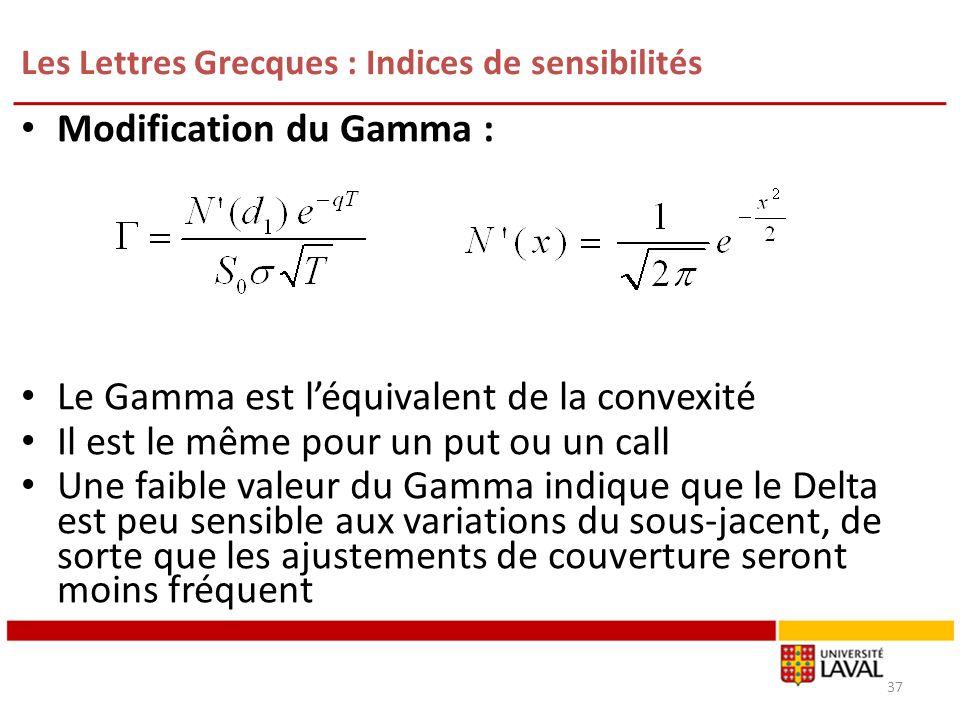 Les Lettres Grecques : Indices de sensibilités Modification du Gamma : Le Gamma est léquivalent de la convexité Il est le même pour un put ou un call