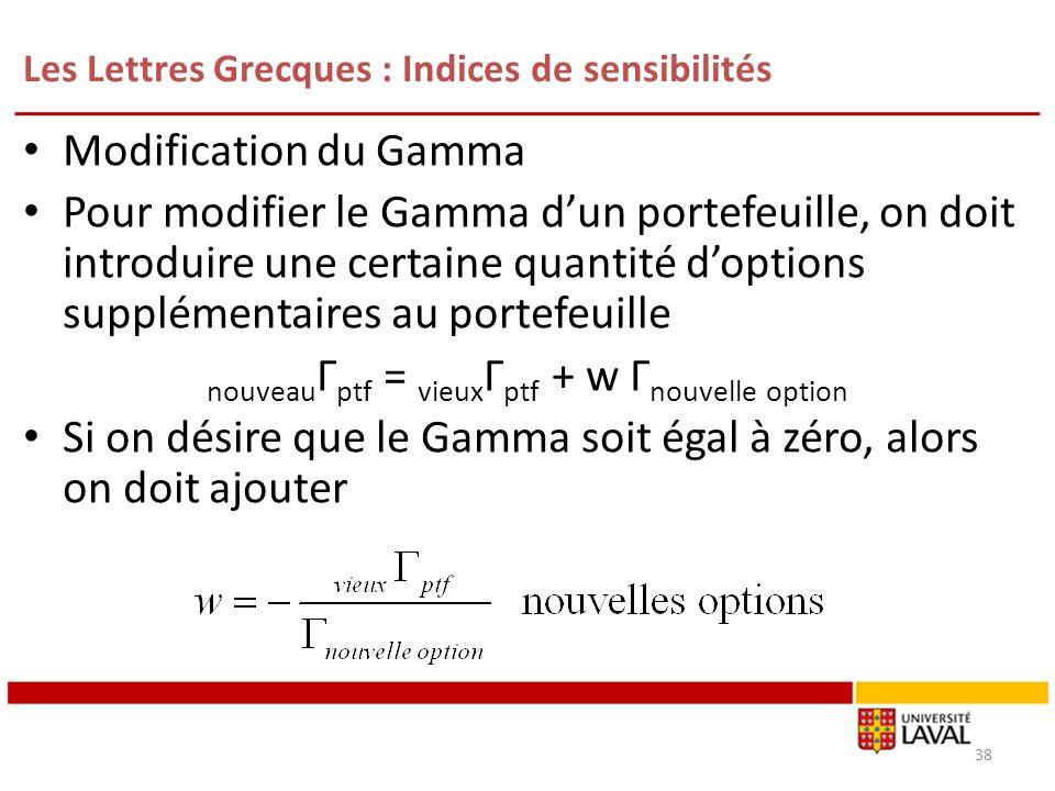 Les Lettres Grecques : Indices de sensibilités Modification du Gamma Pour modifier le Gamma dun portefeuille, on doit introduire une certaine quantité