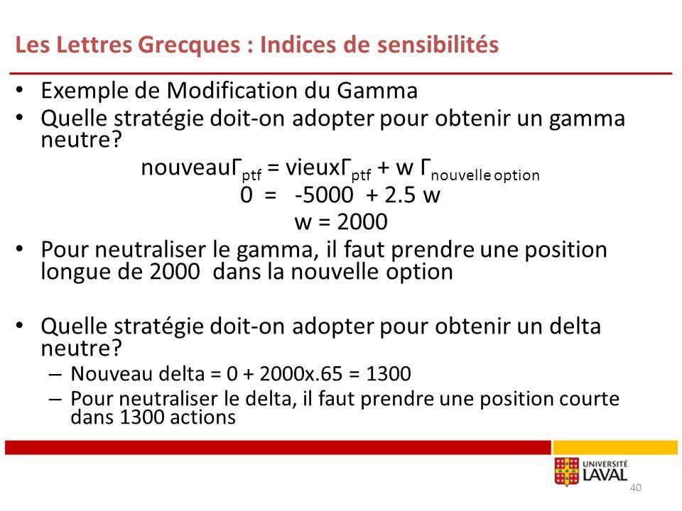 Les Lettres Grecques : Indices de sensibilités Exemple de Modification du Gamma Quelle stratégie doit-on adopter pour obtenir un gamma neutre? nouveau