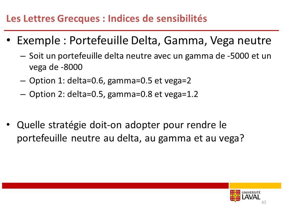 Les Lettres Grecques : Indices de sensibilités Exemple : Portefeuille Delta, Gamma, Vega neutre – Soit un portefeuille delta neutre avec un gamma de -