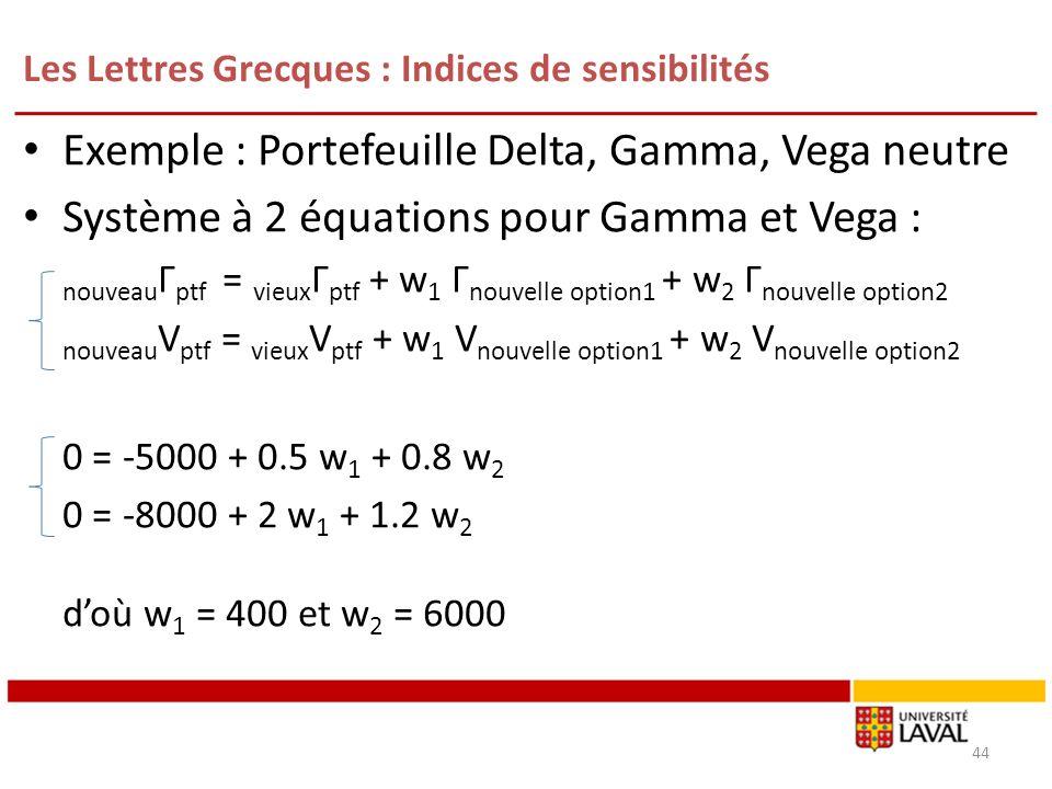 Les Lettres Grecques : Indices de sensibilités Exemple : Portefeuille Delta, Gamma, Vega neutre Système à 2 équations pour Gamma et Vega : nouveau Г p