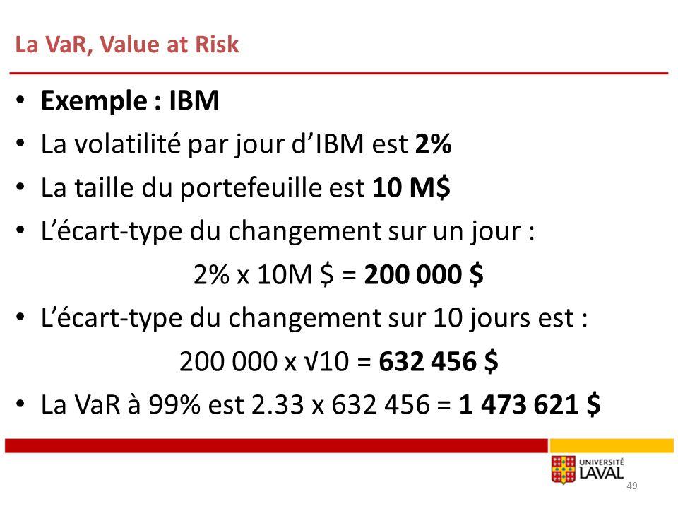 La VaR, Value at Risk 49 Exemple : IBM La volatilité par jour dIBM est 2% La taille du portefeuille est 10 M$ Lécart-type du changement sur un jour :