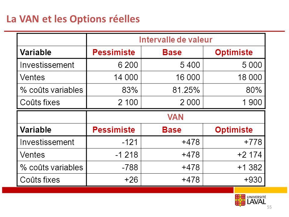 La VAN et les Options réelles 55 Intervalle de valeur Variable PessimisteBaseOptimiste Investissement6 2005 4005 000 Ventes14 00016 00018 000 % coûts