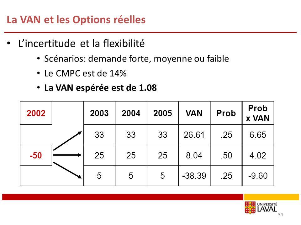 La VAN et les Options réelles 59 Lincertitude et la flexibilité Scénarios: demande forte, moyenne ou faible Le CMPC est de 14% La VAN espérée est de 1