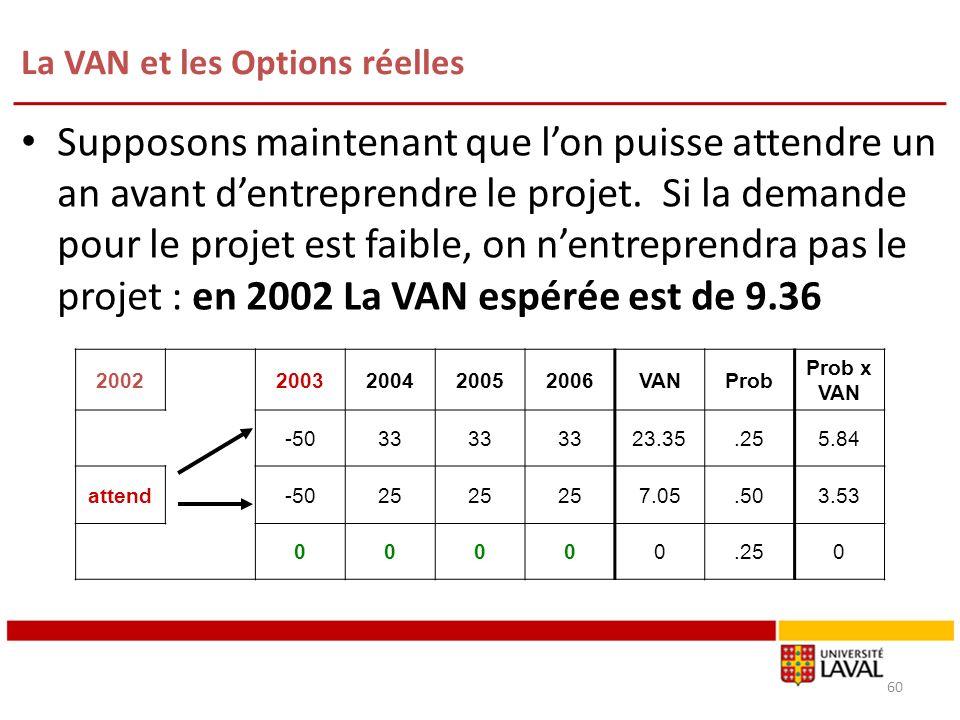 La VAN et les Options réelles 60 Supposons maintenant que lon puisse attendre un an avant dentreprendre le projet. Si la demande pour le projet est fa