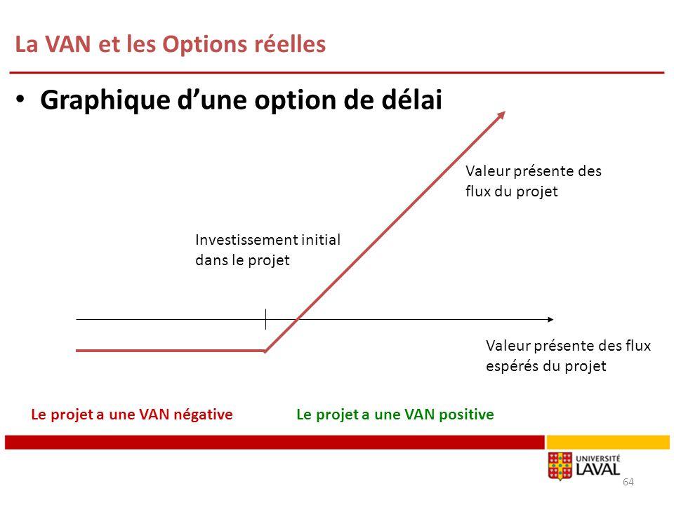 La VAN et les Options réelles 64 Graphique dune option de délai Investissement initial dans le projet Valeur présente des flux du projet Le projet a u