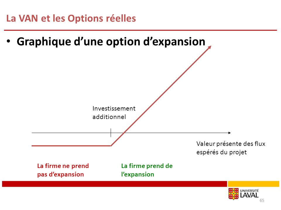 La VAN et les Options réelles 65 Graphique dune option dexpansion Investissement additionnel La firme ne prend pas dexpansion La firme prend de lexpan