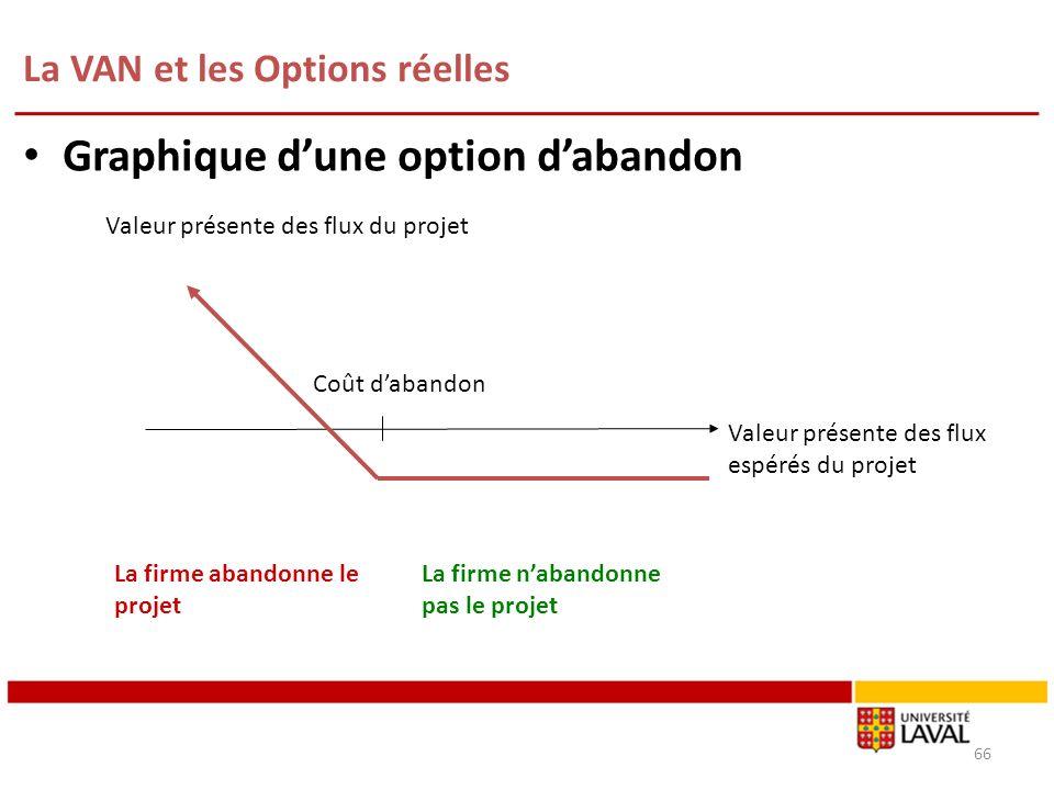 La VAN et les Options réelles 66 Graphique dune option dabandon Valeur présente des flux espérés du projet Valeur présente des flux du projet Coût dab