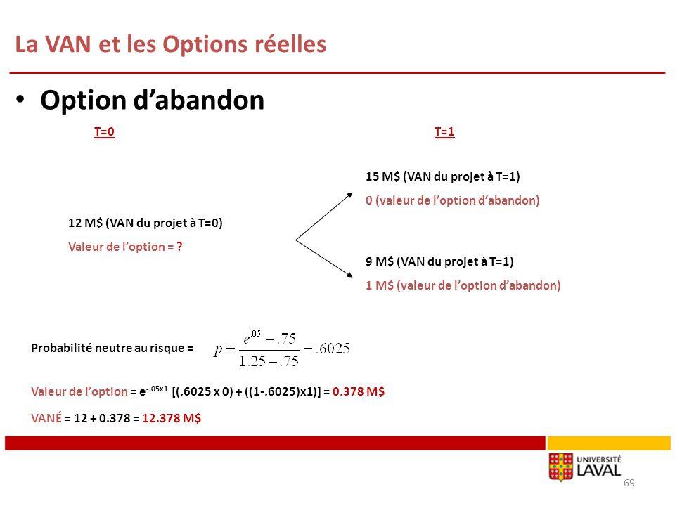 La VAN et les Options réelles 69 Option dabandon T=0T=1 15 M$ (VAN du projet à T=1) 0 (valeur de loption dabandon) 9 M$ (VAN du projet à T=1) 1 M$ (va