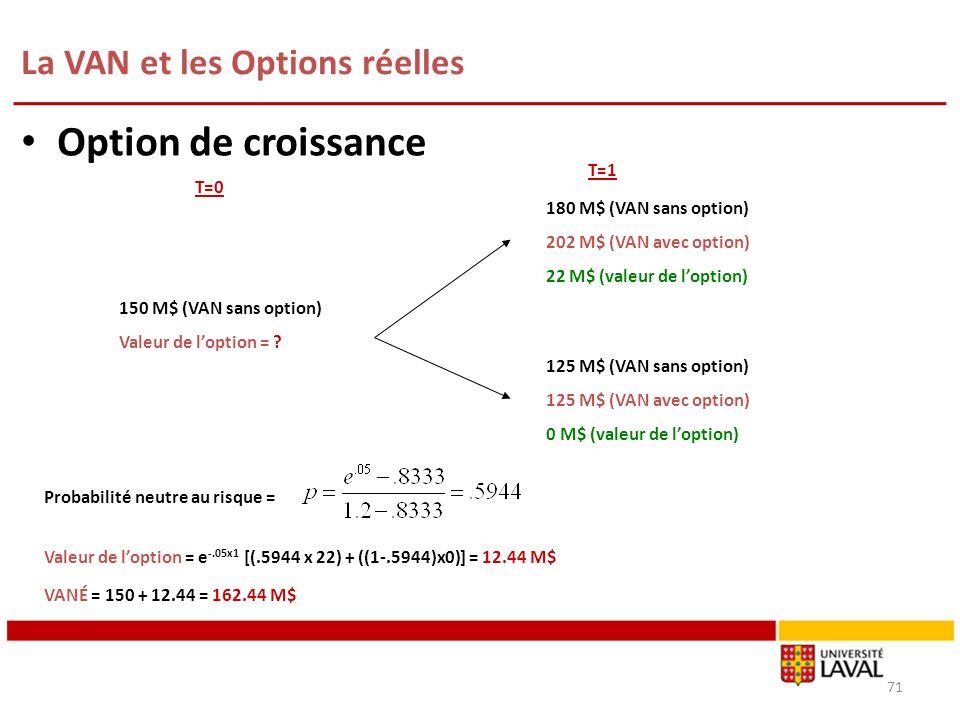 La VAN et les Options réelles 71 Option de croissance T=0 T=1 150 M$ (VAN sans option) Valeur de loption = ? Probabilité neutre au risque = Valeur de