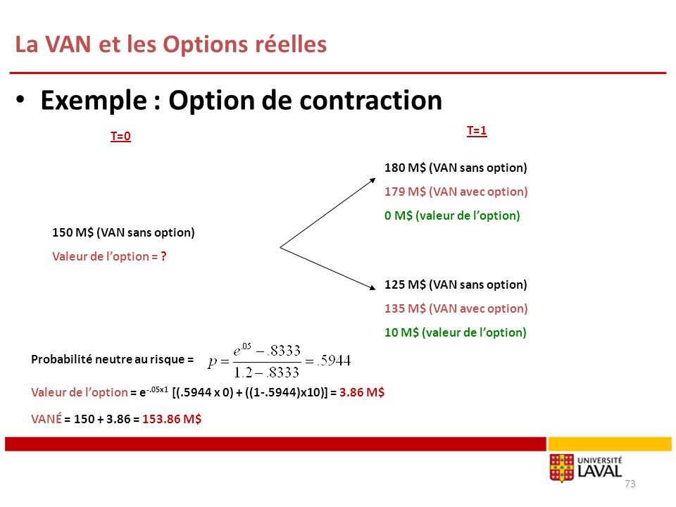 La VAN et les Options réelles 73 Exemple : Option de contraction T=0 T=1 180 M$ (VAN sans option) 179 M$ (VAN avec option) 0 M$ (valeur de loption) 150 M$ (VAN sans option) Valeur de loption = .