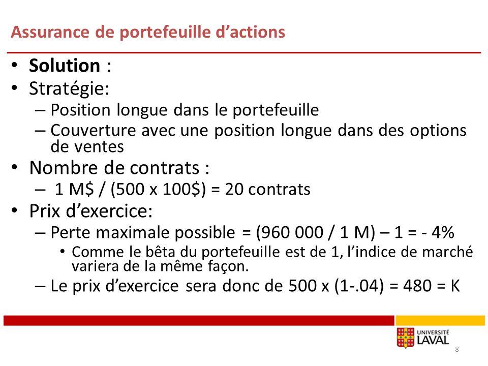 Assurance de portefeuille dactions Solution : Stratégie: – Position longue dans le portefeuille – Couverture avec une position longue dans des options