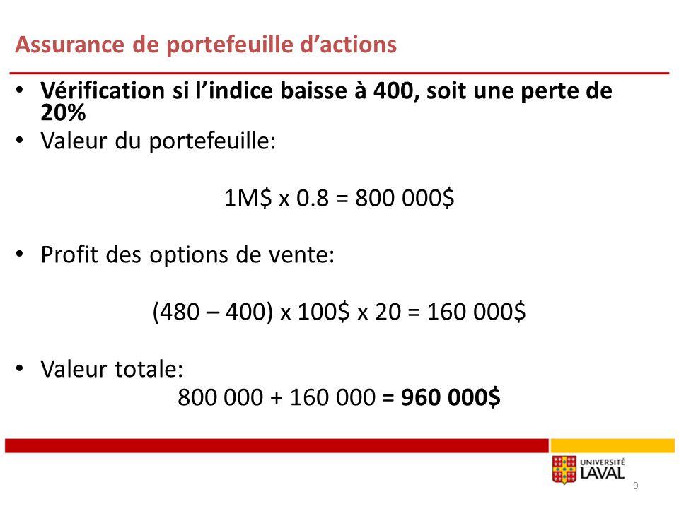 Assurance de portefeuille dactions Vérification si lindice baisse à 400, soit une perte de 20% Valeur du portefeuille: 1M$ x 0.8 = 800 000$ Profit des