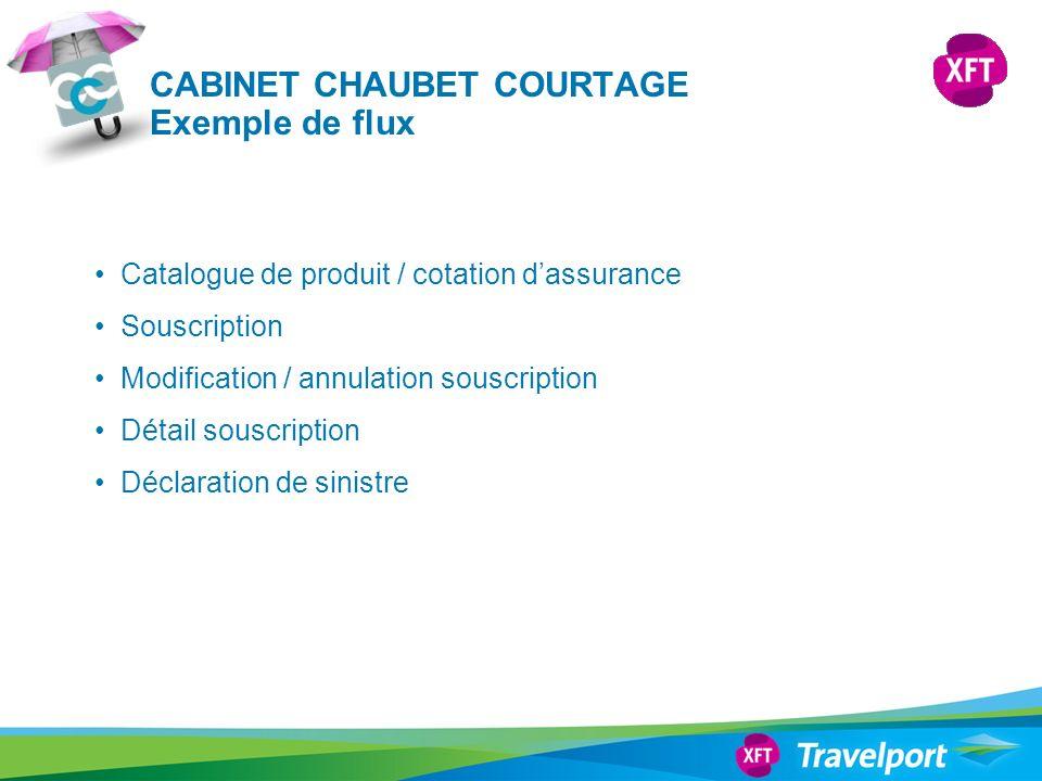 Catalogue de produit / cotation dassurance Souscription Modification / annulation souscription Détail souscription Déclaration de sinistre CABINET CHA