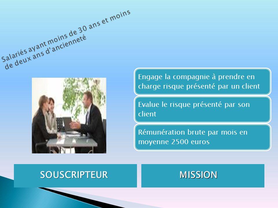 SOUSCRIPTEUR SOUSCRIPTEUR MISSION MISSION Engage la compagnie à prendre en charge risque présenté par un client Evalue le risque présenté par son clie