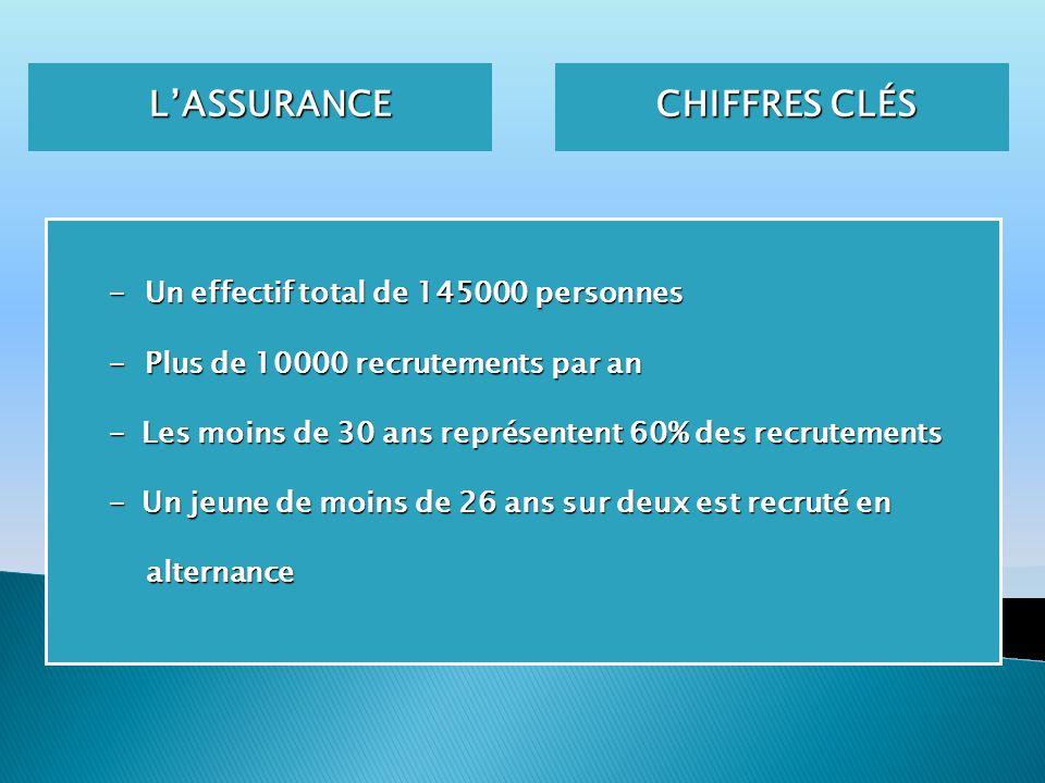 CHIFFRES CLÉS LASSURANCE LASSURANCE - Un effectif total de 145000 personnes - Plus de 10000 recrutements par an - Les moins de 30 ans représentent 60%