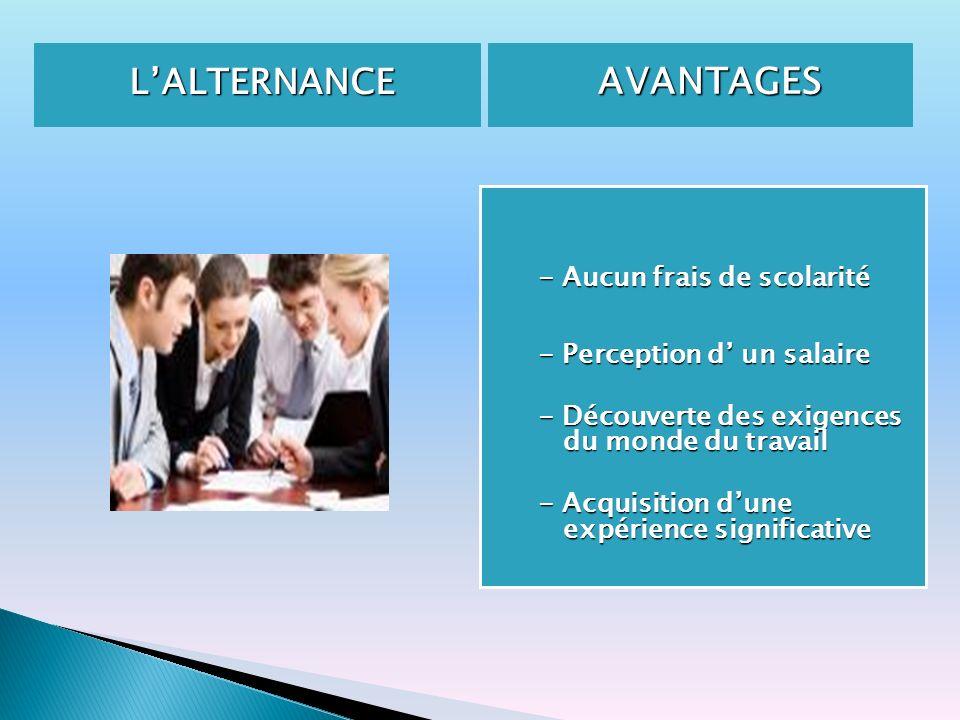 LALTERNANCE AVANTAGES AVANTAGES - Aucun frais de scolarité - Perception d un salaire - Découverte des exigences du monde du travail - Acquisition dune