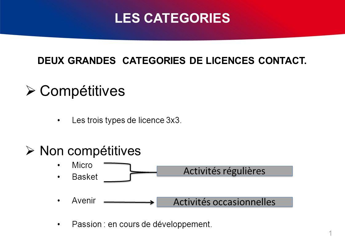 LES CATEGORIES 1 Compétitives Les trois types de licence 3x3.