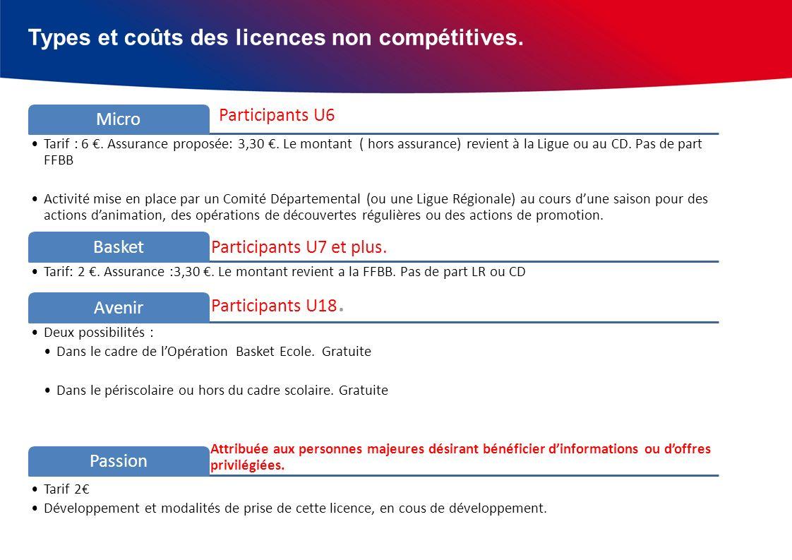 Types et coûts des licences non compétitives. Participants U6 Micro Tarif : 6.