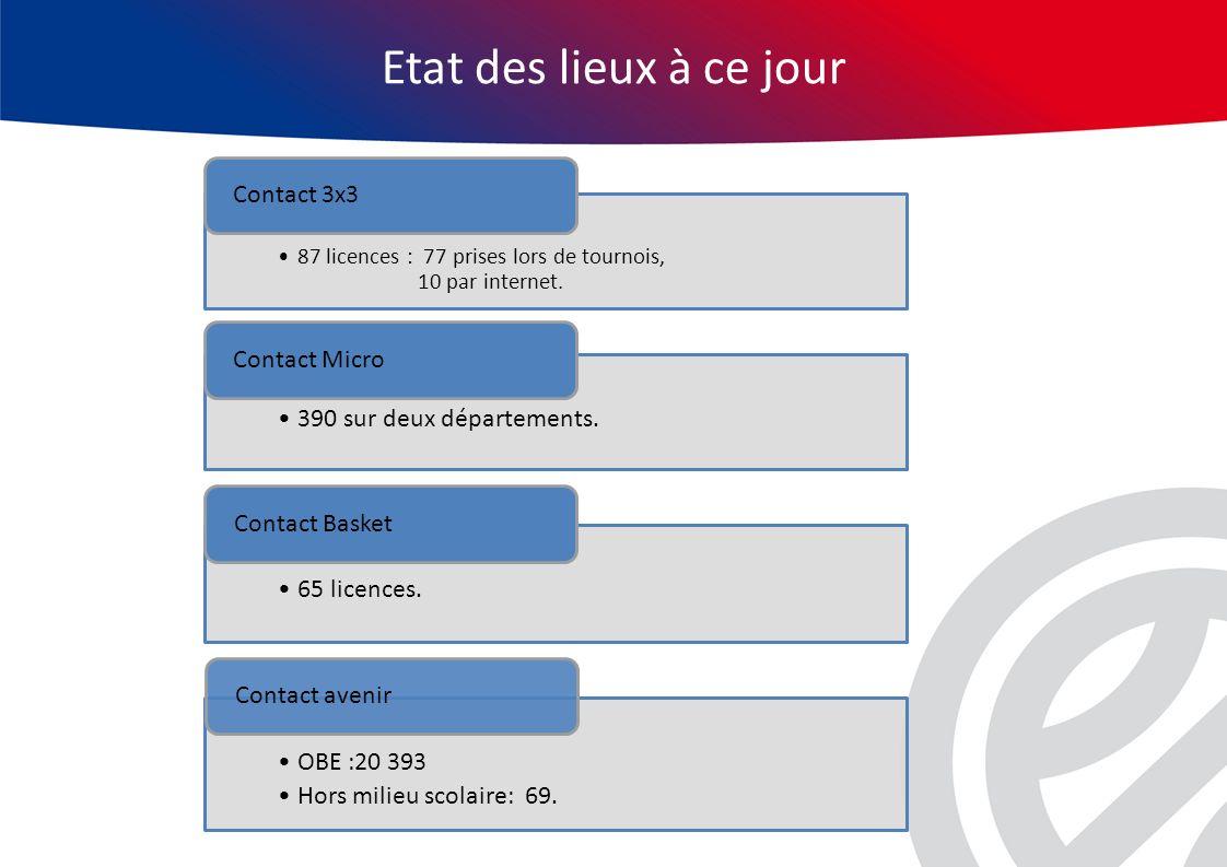 Questions Les différents types de licences contacts ont-ils été bien intégrés par vos structures.