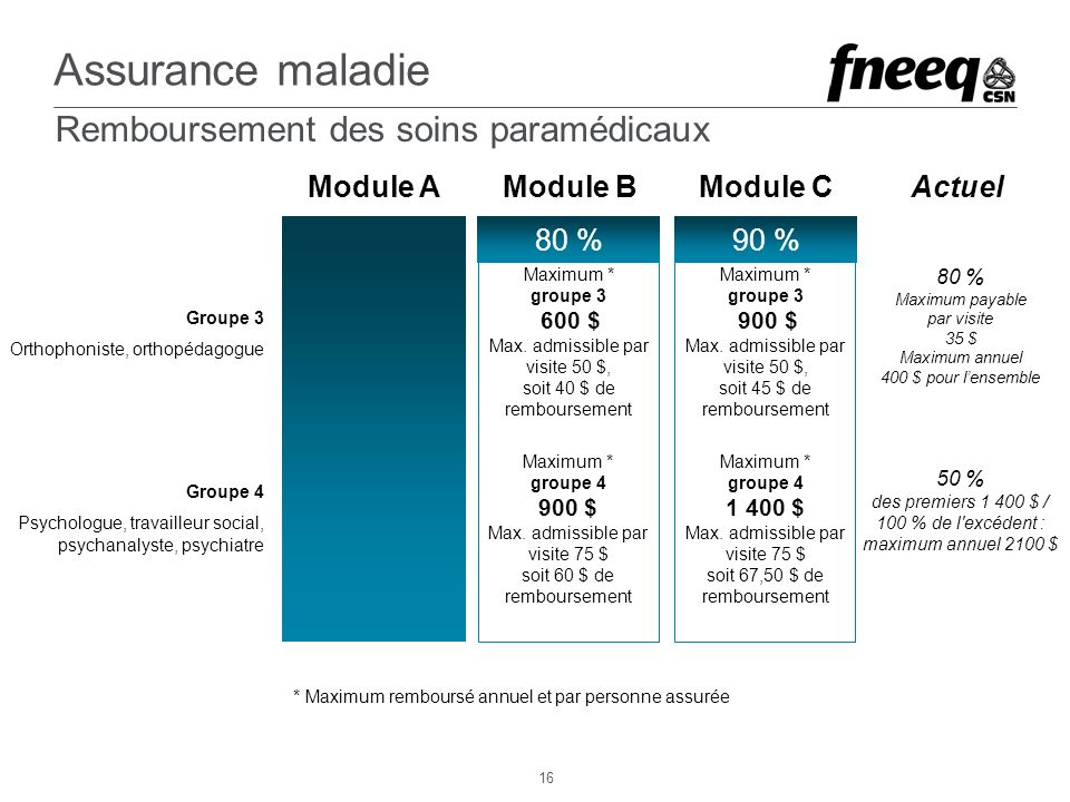 Assurance maladie ActuelModule AModule BModule C 50 % des premiers 1 400 $ / 100 % de l excédent : maximum annuel 2100 $ Groupe 3 Orthophoniste, orthopédagogue Groupe 4 Psychologue, travailleur social, psychanalyste, psychiatre Maximum * groupe 3 600 $ Max.