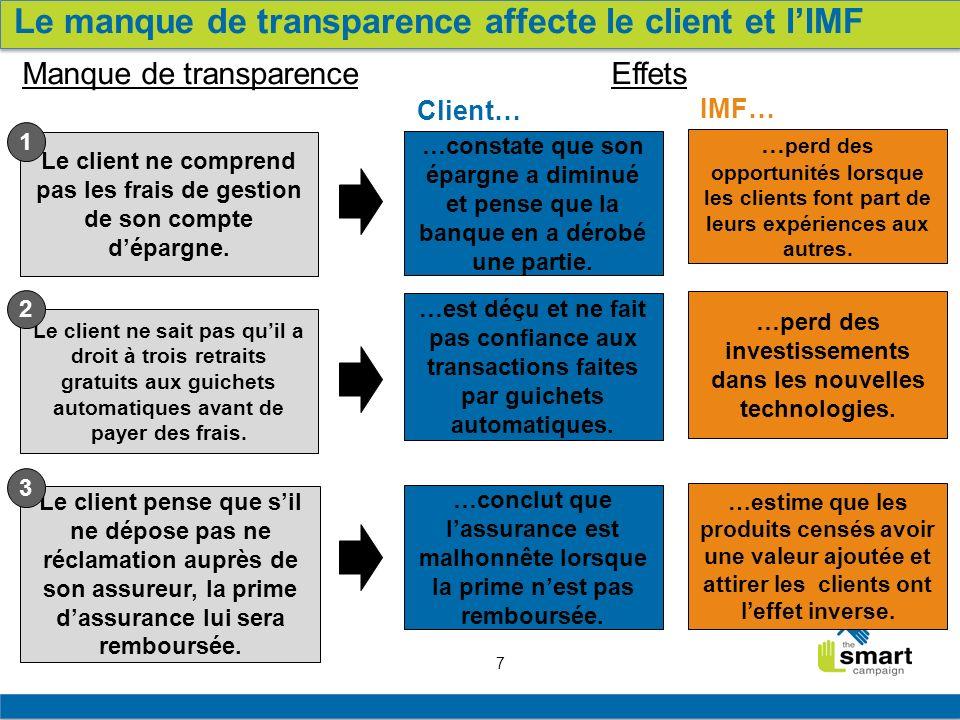 7 Le manque de transparence affecte le client et lIMF Manque de transparenceEffets Client… IMF… Le client ne comprend pas les frais de gestion de son
