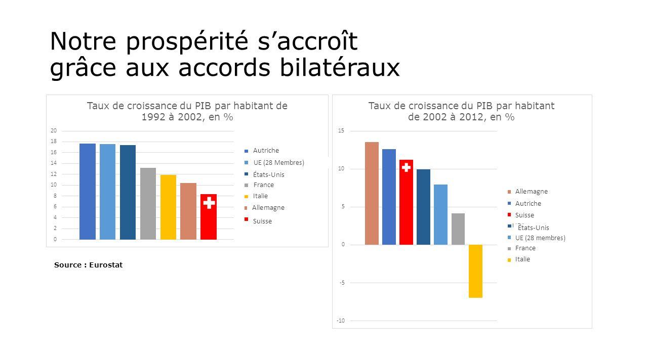 Notre prospérité saccroît grâce aux accords bilatéraux Source : Eurostat Autriche UE (28 Membres) États-Unis France Italie Allemagne Suisse Italie France UE (28 membres) Suisse États-Unis Autriche Allemagne