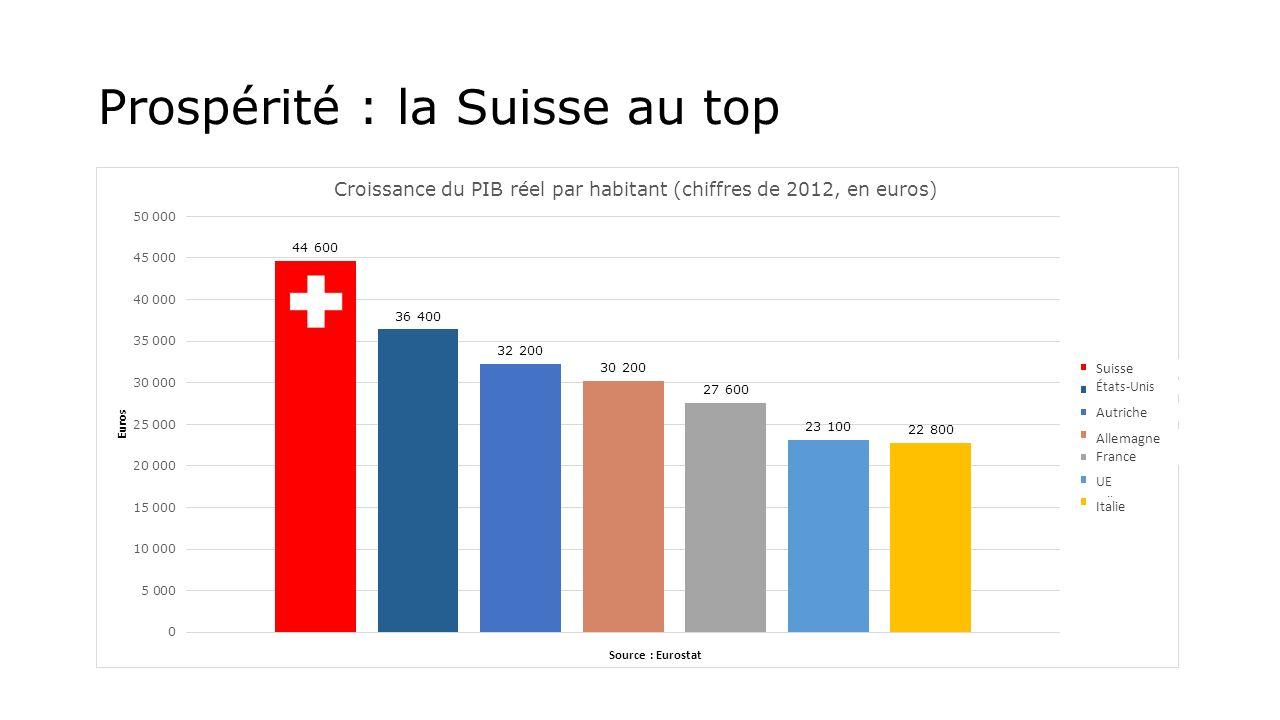 Prospérité : la Suisse au top Autriche UE Italie France Allemagne États-Unis Suisse