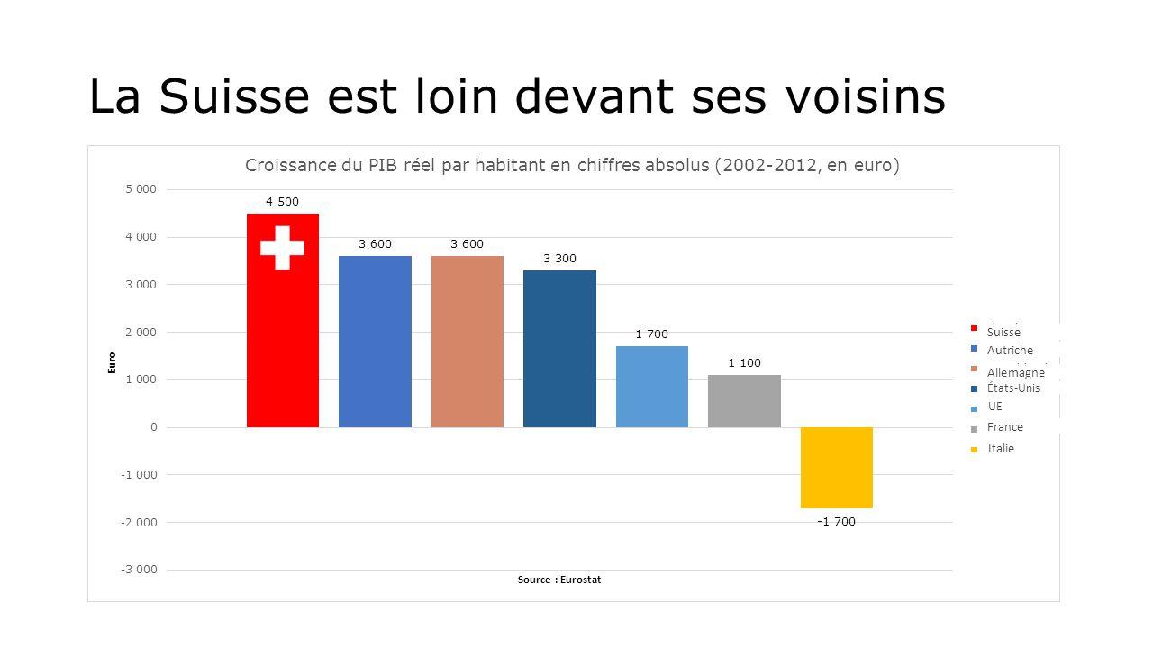 La Suisse est loin devant ses voisins Suisse Autriche Allemagne États-Unis UE France Italie