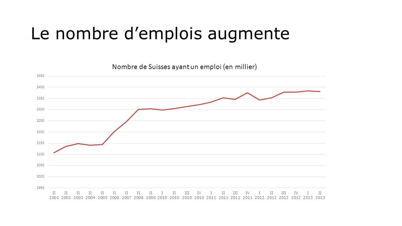 Le nombre demplois augmente Nombre de Suisses ayant un emploi (en millier)