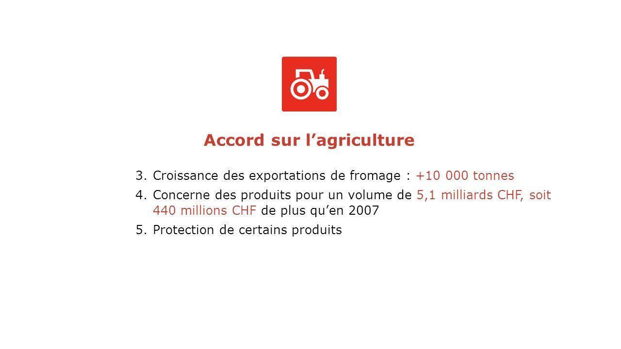 Accord sur lagriculture 3.Croissance des exportations de fromage : +10 000 tonnes 4.Concerne des produits pour un volume de 5,1 milliards CHF, soit 440 millions CHF de plus quen 2007 5.Protection de certains produits