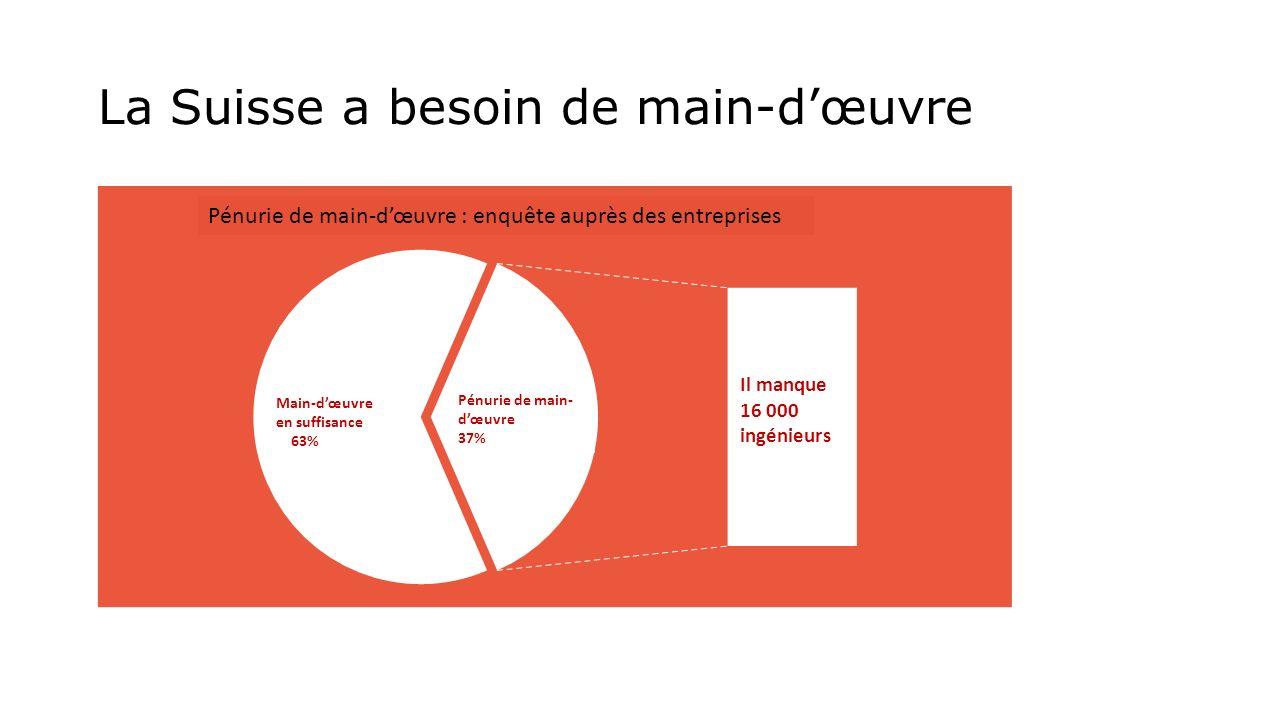 La Suisse a besoin de main-dœuvre Pénurie de main-dœuvre : enquête auprès des entreprises Main-dœuvre en suffisance 63% Pénurie de main- dœuvre 37% Il manque 16 000 ingénieurs