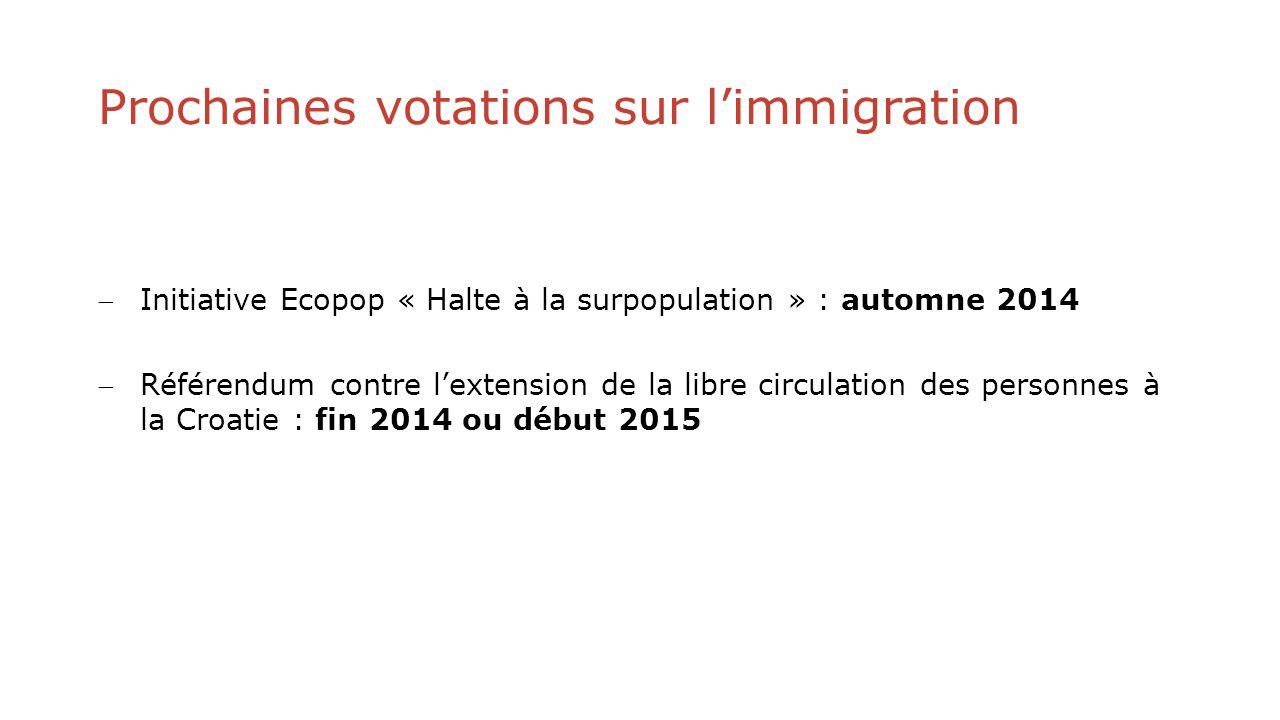 Prochaines votations sur limmigration Initiative Ecopop « Halte à la surpopulation » : automne 2014 Référendum contre lextension de la libre circulation des personnes à la Croatie : fin 2014 ou début 2015