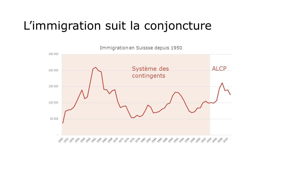 Limmigration suit la conjoncture Système des contingents ALCP