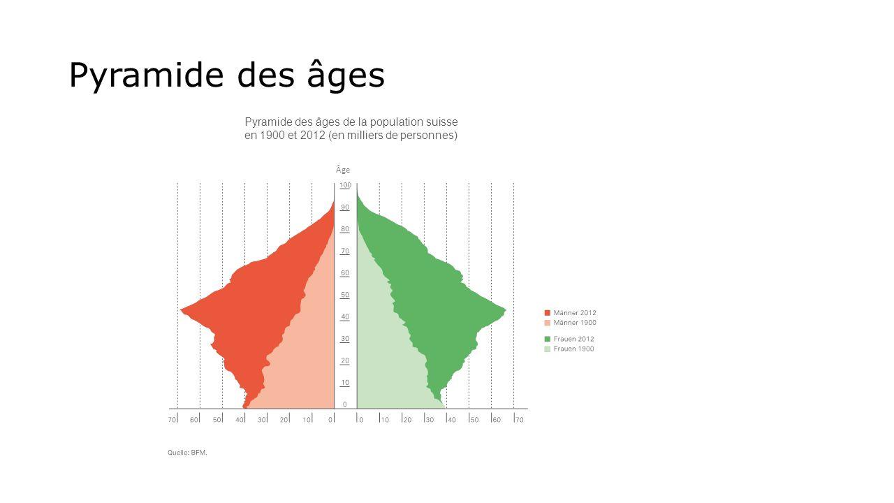 Pyramide des âges Pyramide des âges de la population suisse en 1900 et 2012 (en milliers de personnes) Âge