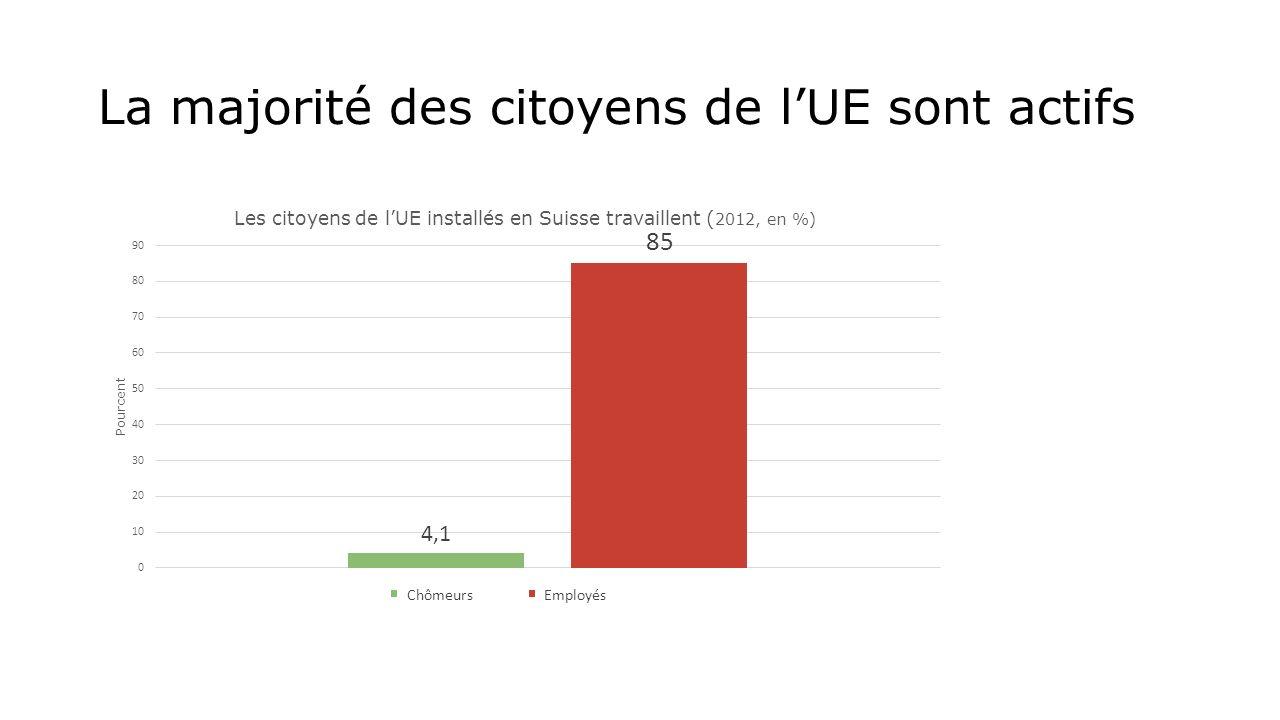La majorité des citoyens de lUE sont actifs Chômeurs Employés