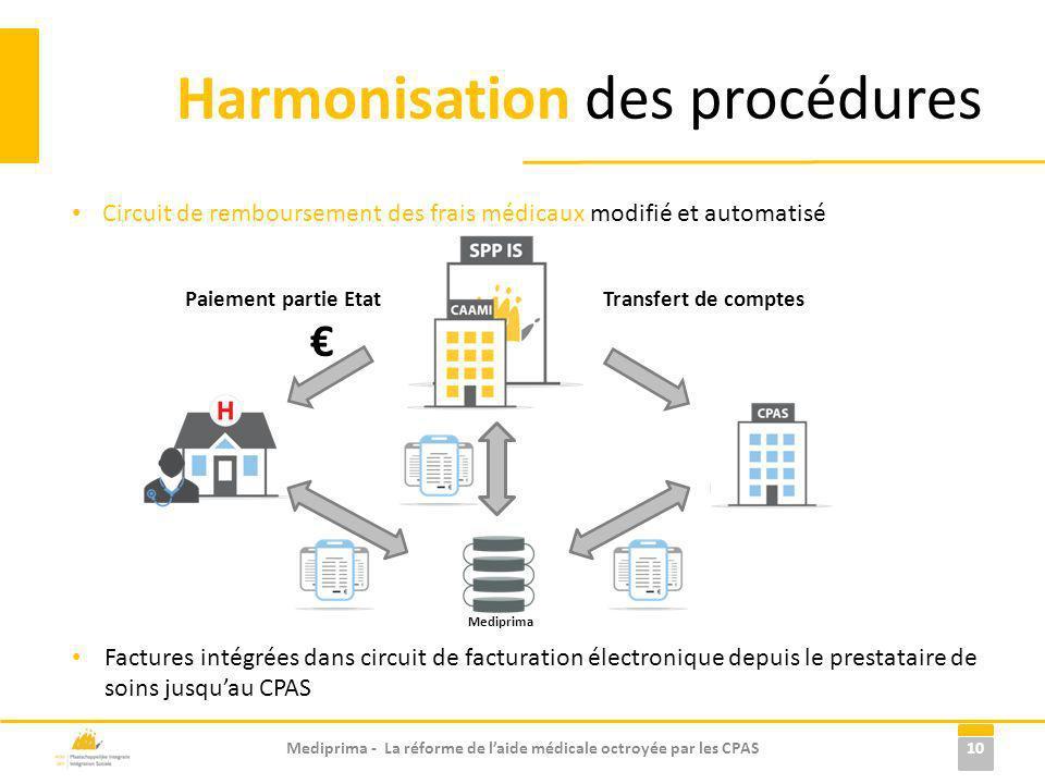 Circuit de remboursement des frais médicaux modifié et automatisé Factures intégrées dans circuit de facturation électronique depuis le prestataire de